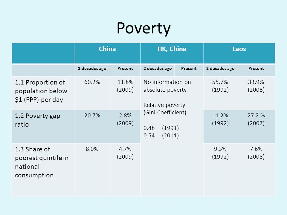 Poverty China HK, China Laos