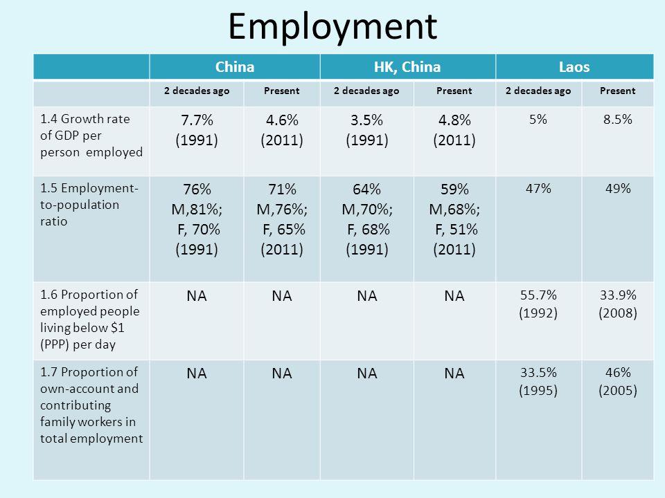 Employment China HK, China Laos 7.7% (1991) 4.6% (2011) 3.5% 4.8% 76%