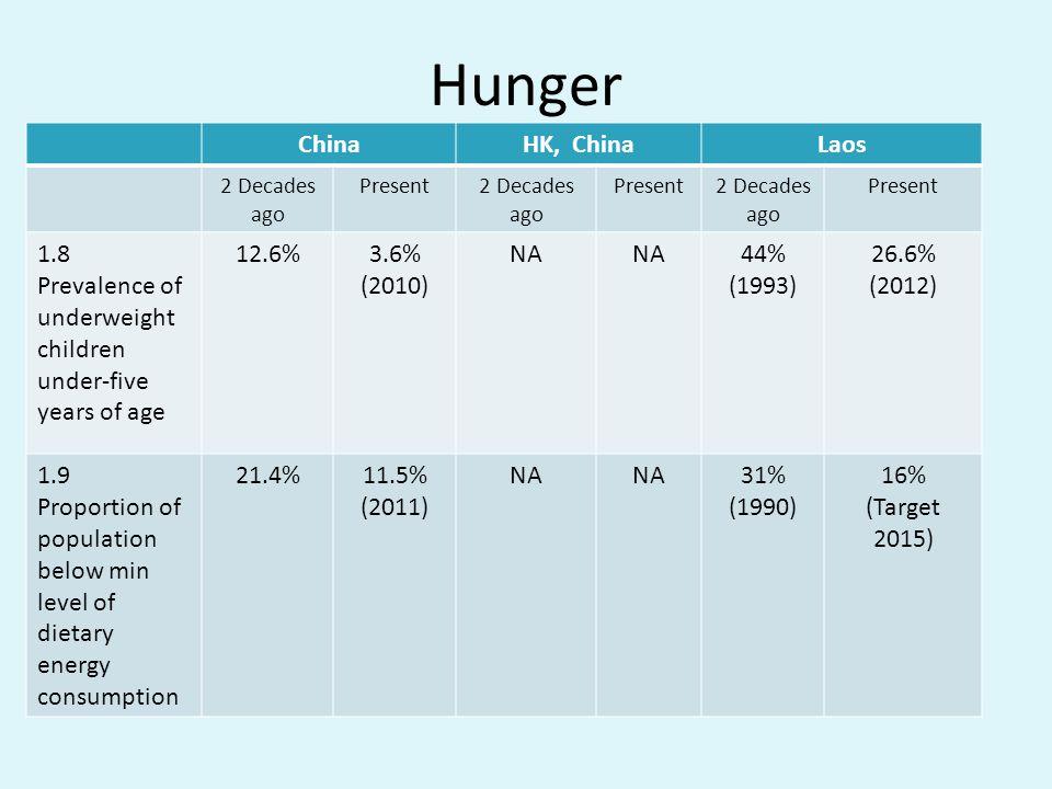 Hunger China HK, China Laos