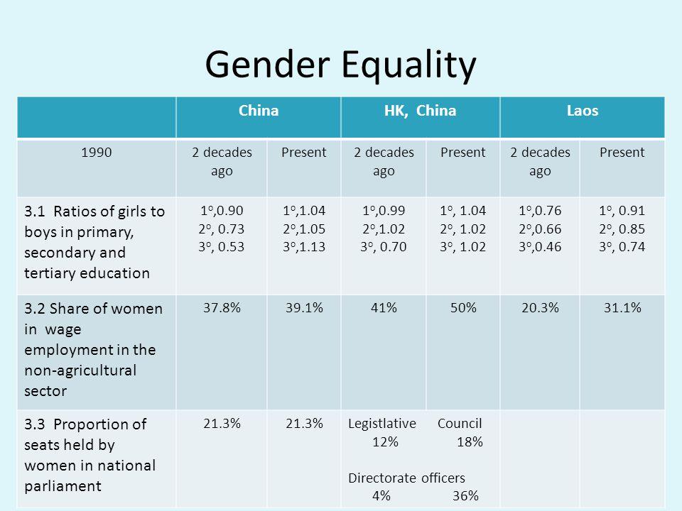 Gender Equality China HK, China Laos