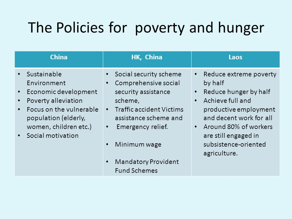 The Policies for poverty and hunger