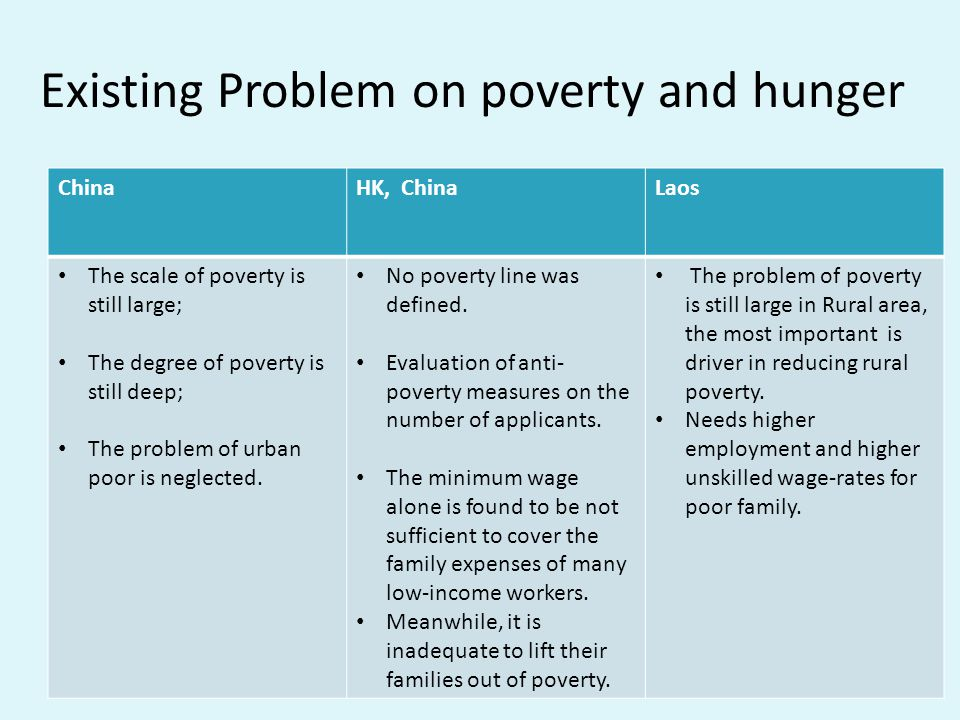 Existing Problem on poverty and hunger