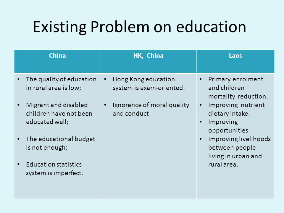 Existing Problem on education