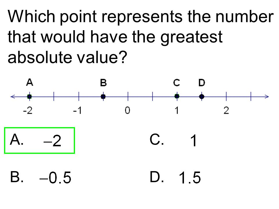 Which point represents the number that would have the greatest absolute value