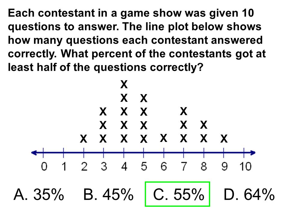 Each contestant in a game show was given 10 questions to answer