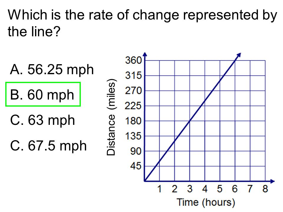 Which is the rate of change represented by the line