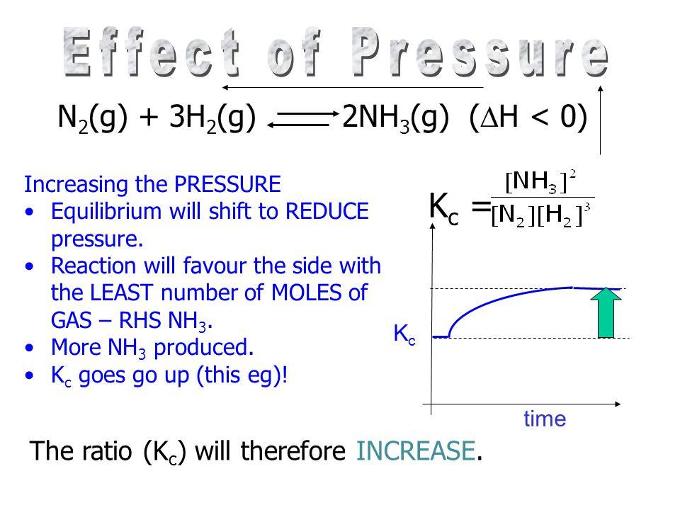Effect of Pressure Kc = N2(g) + 3H2(g) 2NH3(g) (H < 0)