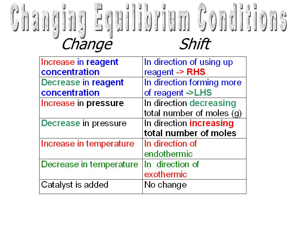 Changing Equilibrium Conditions