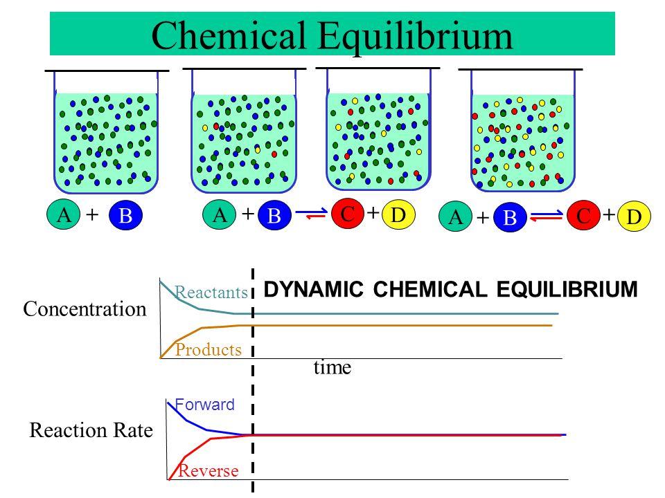 Chemical Equilibrium A + B A + C + B D A + C + B D