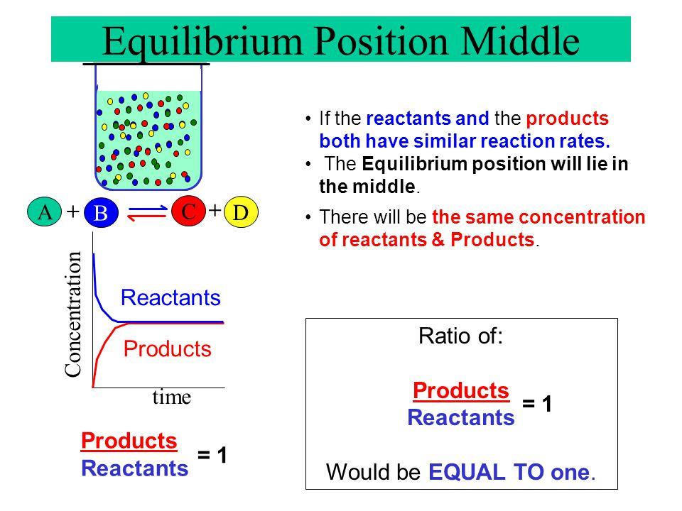 Equilibrium Position Middle