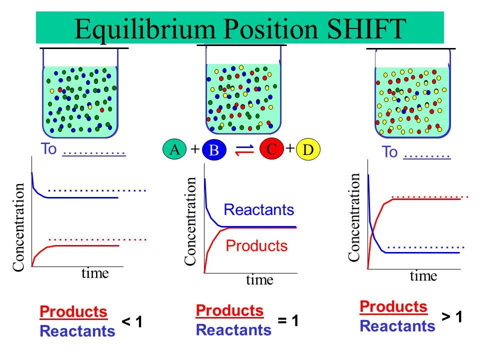 Equilibrium Position SHIFT