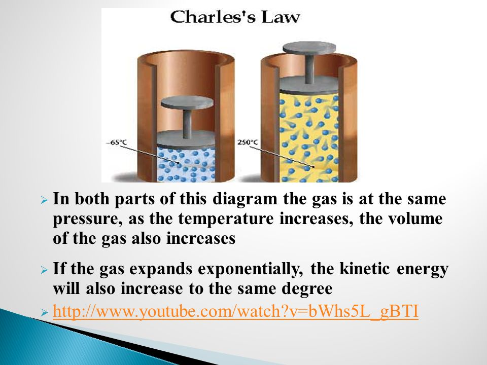 In both parts of this diagram the gas is at the same pressure, as the temperature increases, the volume of the gas also increases