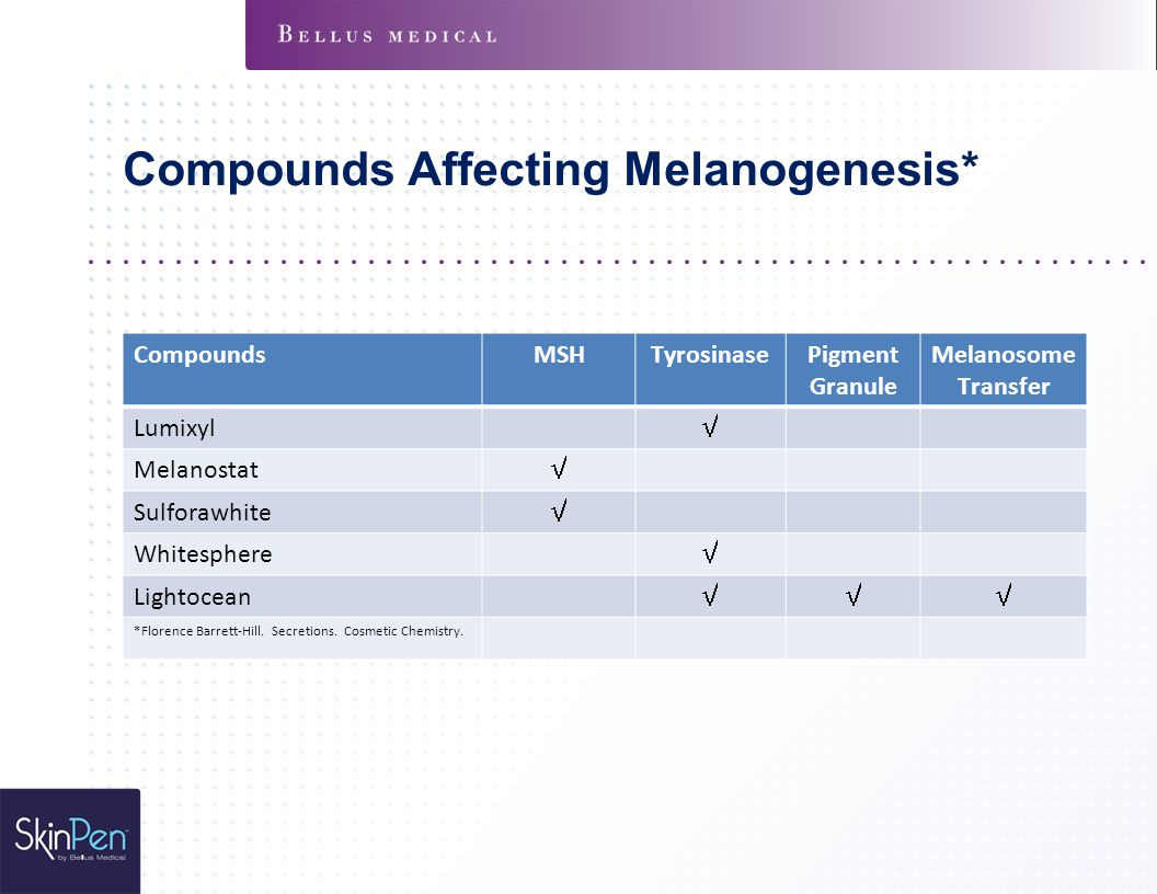Compounds Affecting Melanogenesis*