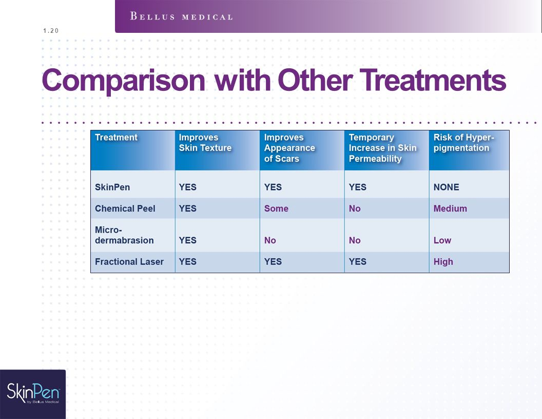 Comparison with Other Treatments