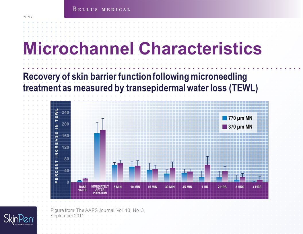 Microchannel Characteristics