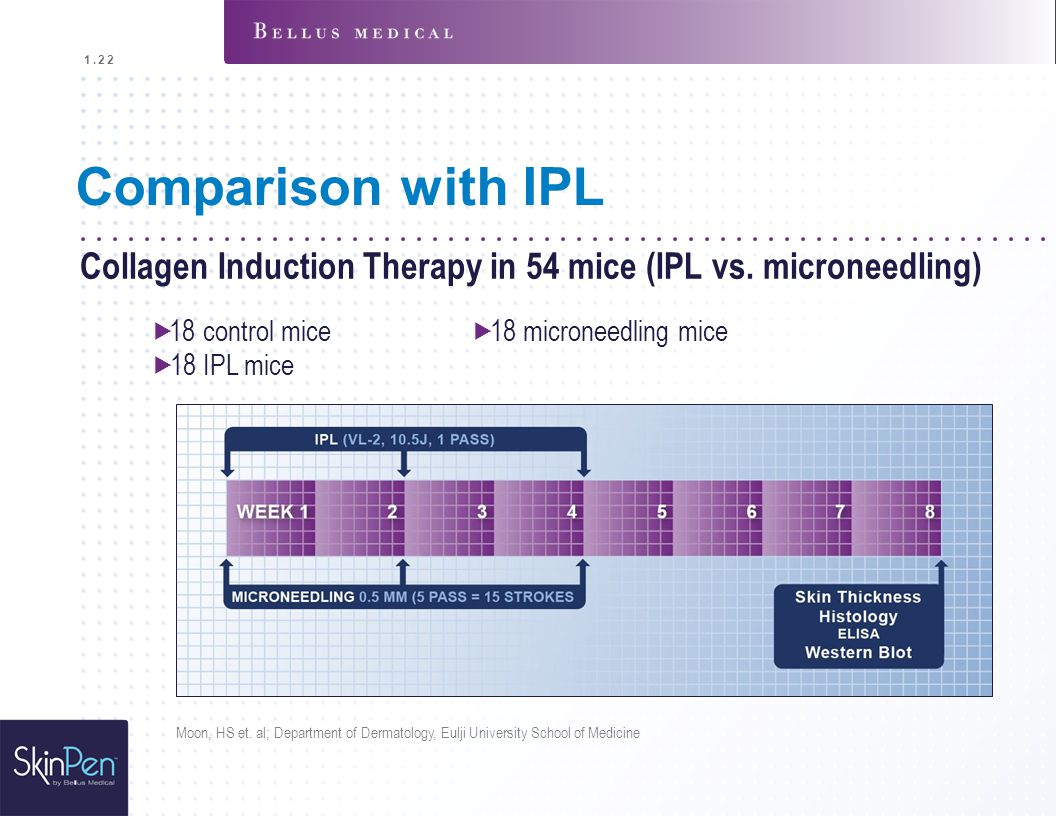 "1.22 Comparison with IPL. Collagen Induction Therapy in 54 mice (IPL vs. microneedling) "" 18 control mice "" 18 microneedling mice."