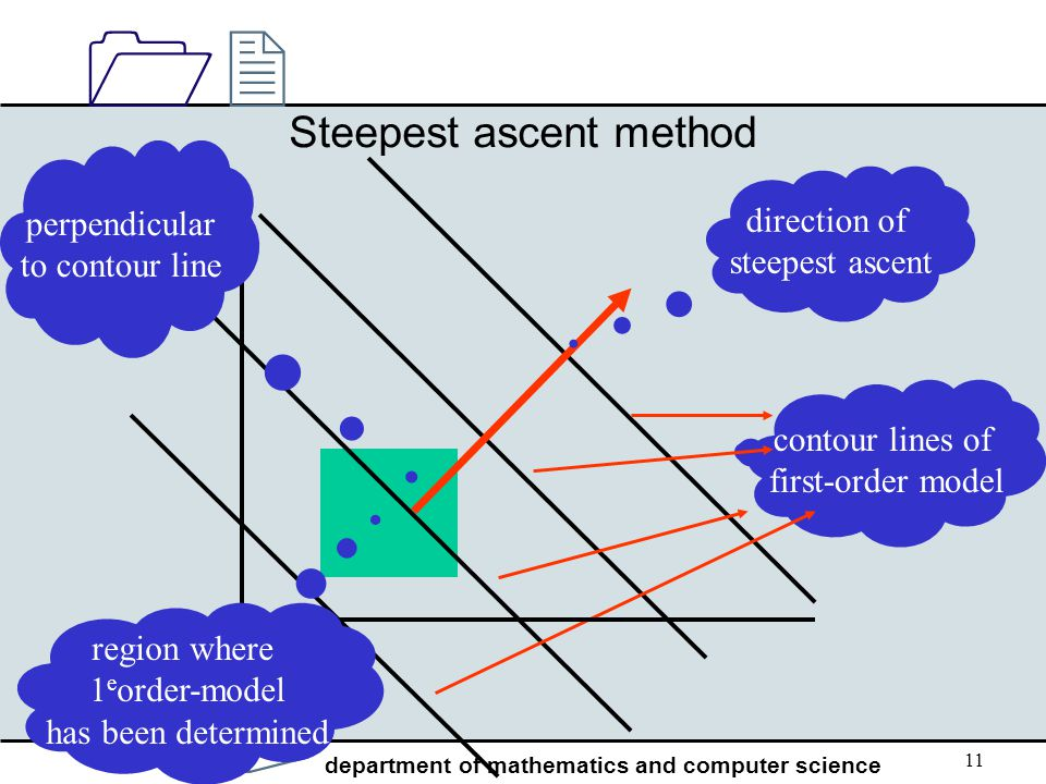 Steepest ascent method