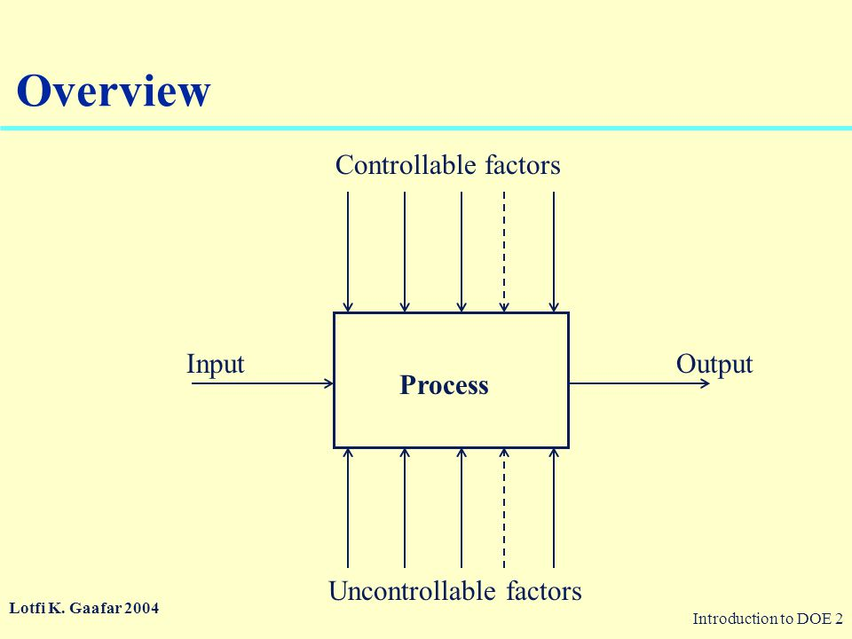 Overview Controllable factors Input Output Process