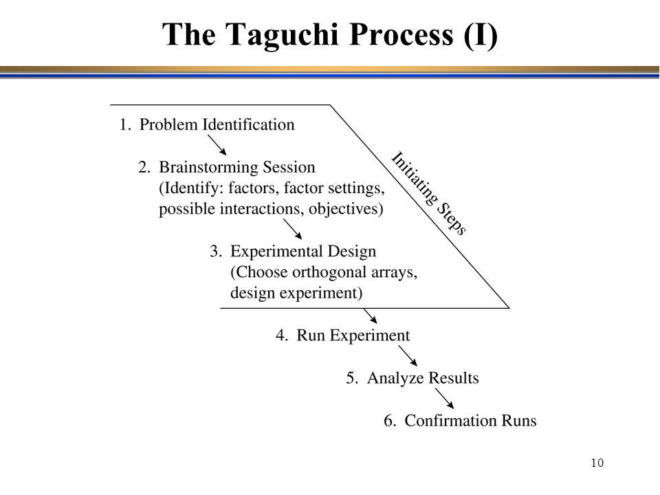 The Taguchi Process (I)