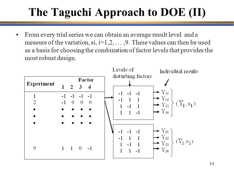 The Taguchi Approach to DOE (II)