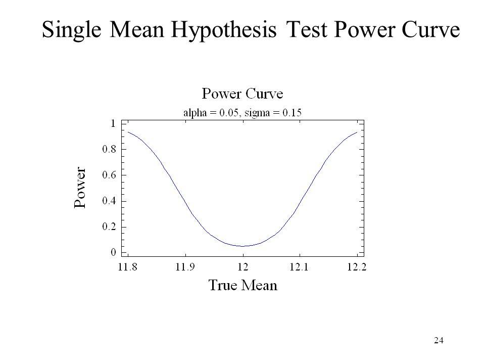 Single Mean Hypothesis Test Power Curve