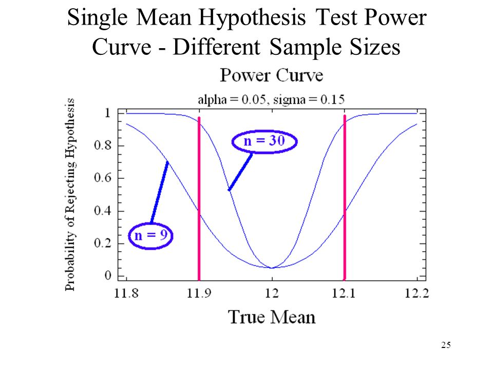 Single Mean Hypothesis Test Power Curve - Different Sample Sizes