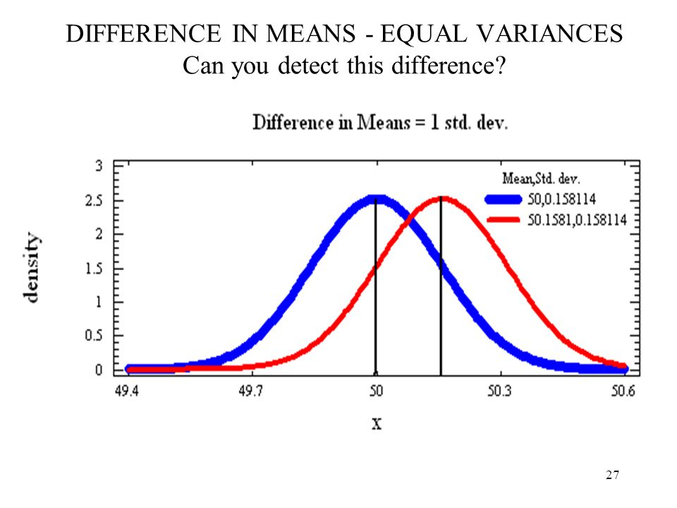 DIFFERENCE IN MEANS - EQUAL VARIANCES Can you detect this difference