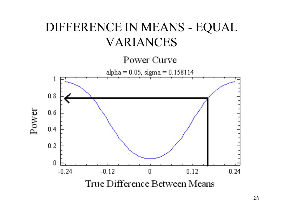 DIFFERENCE IN MEANS - EQUAL VARIANCES