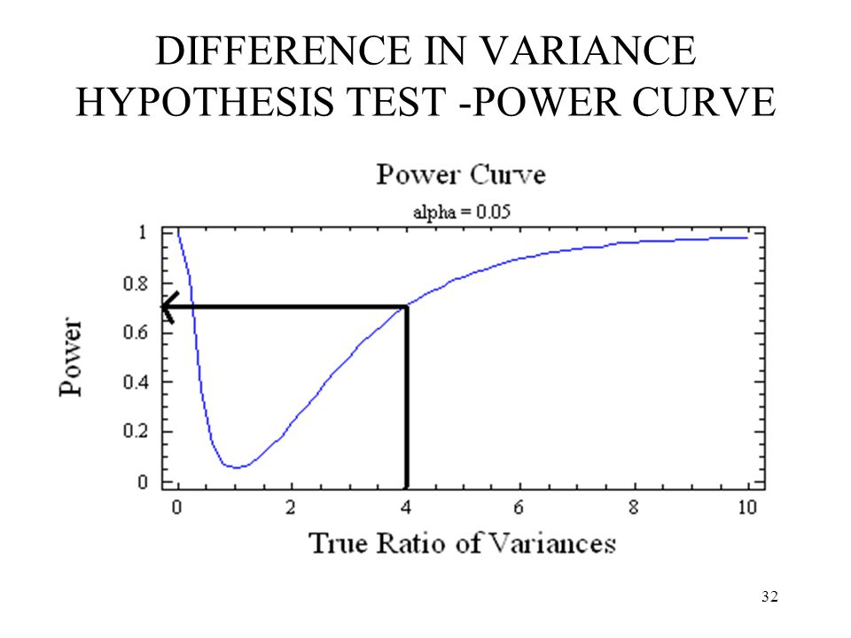 DIFFERENCE IN VARIANCE HYPOTHESIS TEST -POWER CURVE