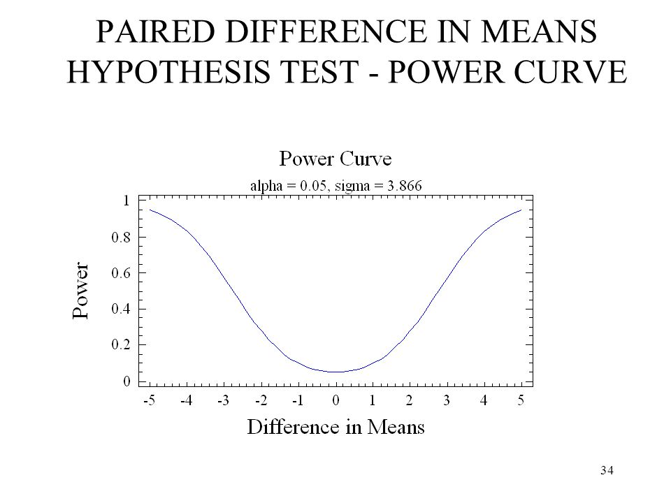 PAIRED DIFFERENCE IN MEANS HYPOTHESIS TEST - POWER CURVE