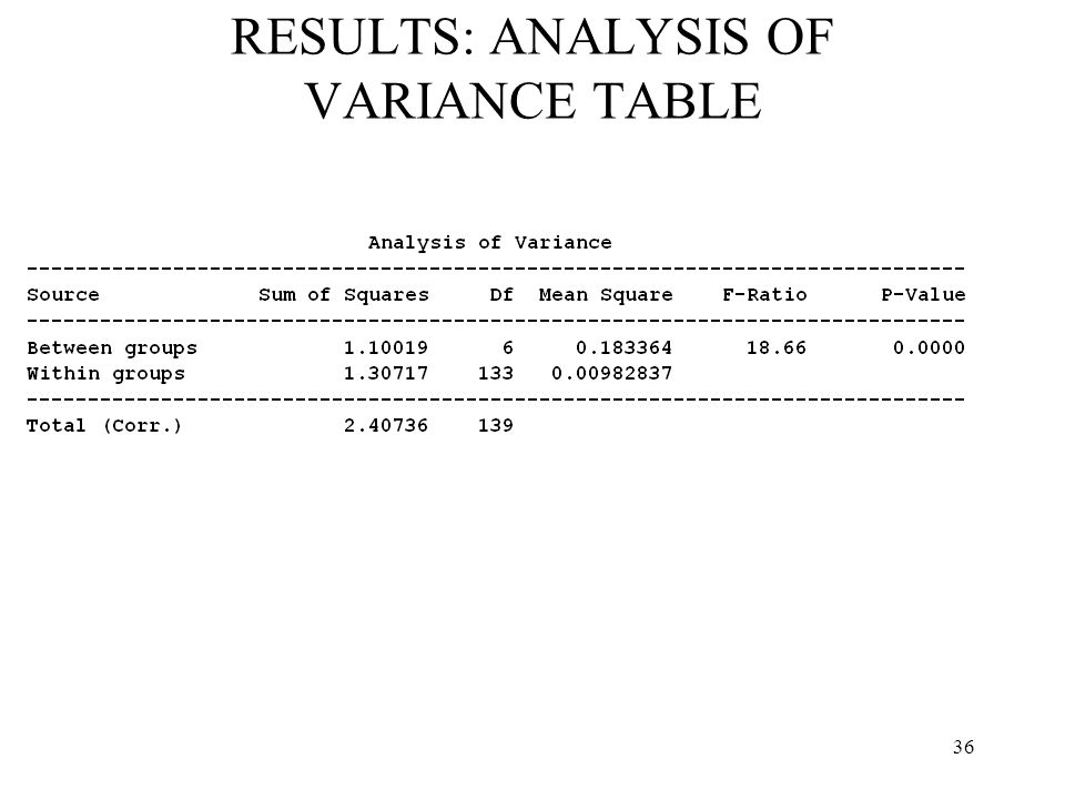 RESULTS: ANALYSIS OF VARIANCE TABLE