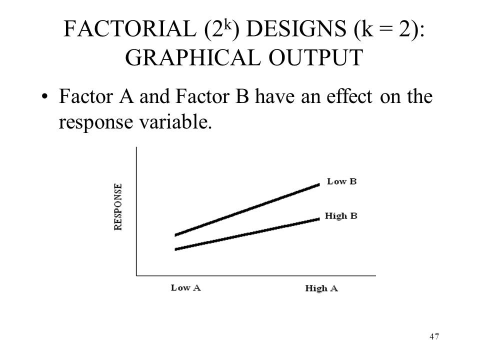 FACTORIAL (2k) DESIGNS (k = 2): GRAPHICAL OUTPUT