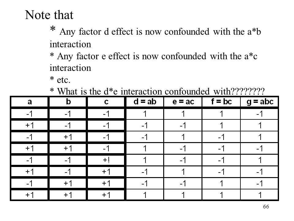 Note that. Any factor d effect is now confounded with the a