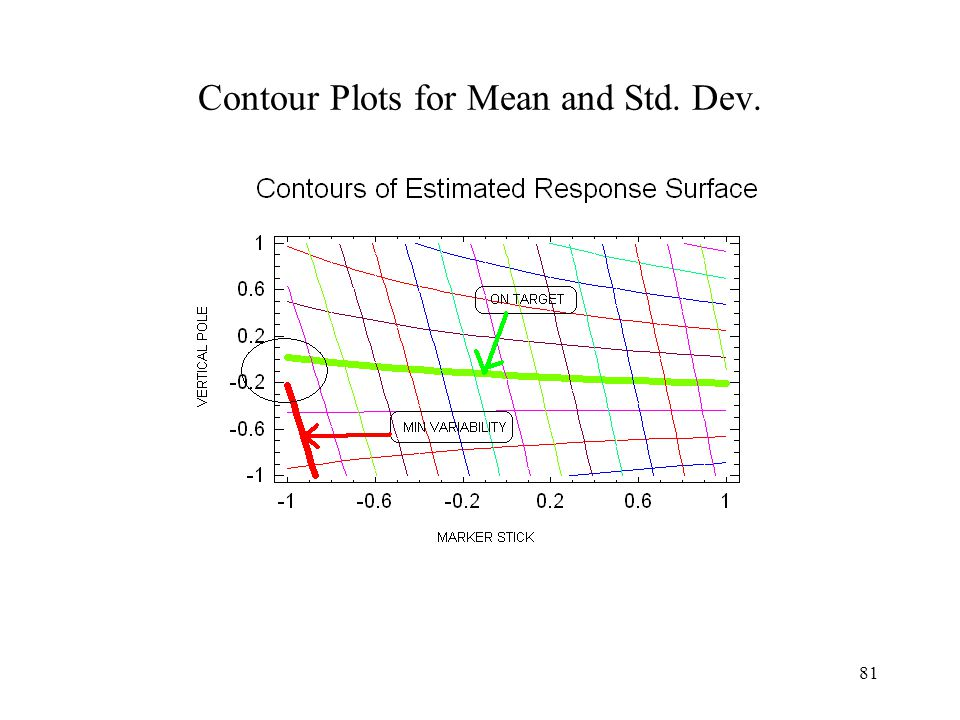 Contour Plots for Mean and Std. Dev.
