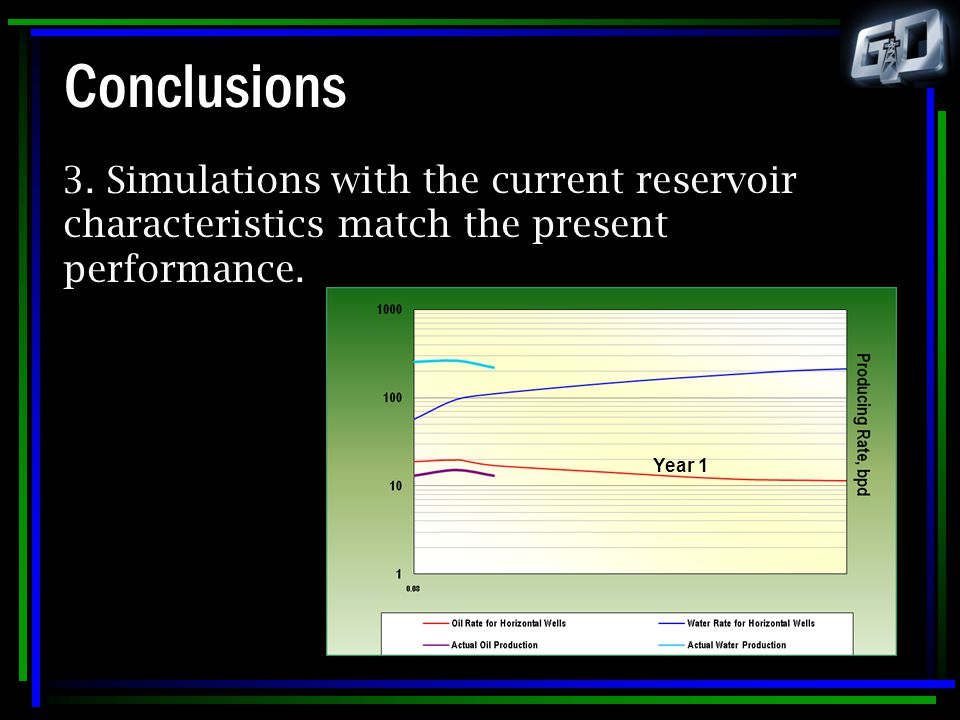 Conclusions 3. Simulations with the current reservoir characteristics match the present performance.