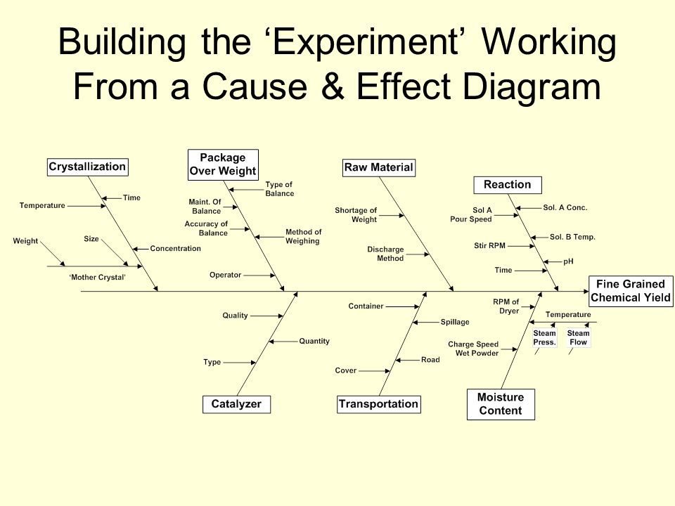 Building the 'Experiment' Working From a Cause & Effect Diagram