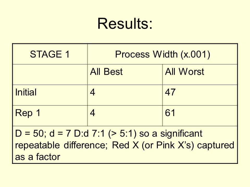 Results: STAGE 1 Process Width (x.001) All Best All Worst Initial 4 47