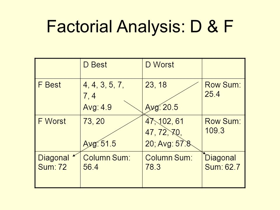 Factorial Analysis: D & F