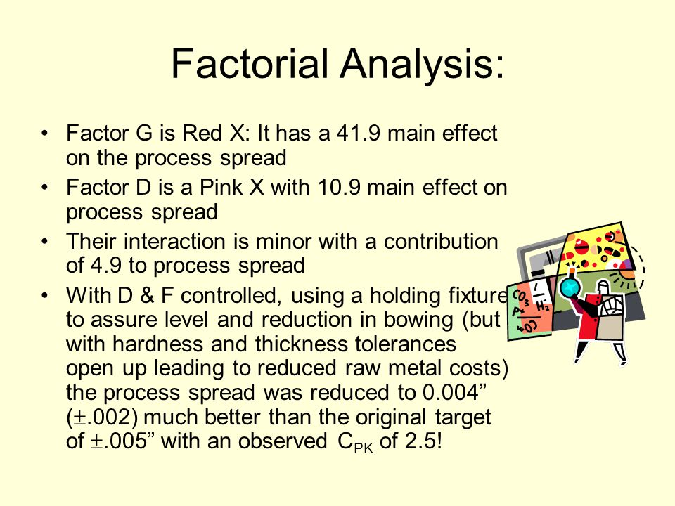 Factorial Analysis: Factor G is Red X: It has a 41.9 main effect on the process spread. Factor D is a Pink X with 10.9 main effect on process spread.