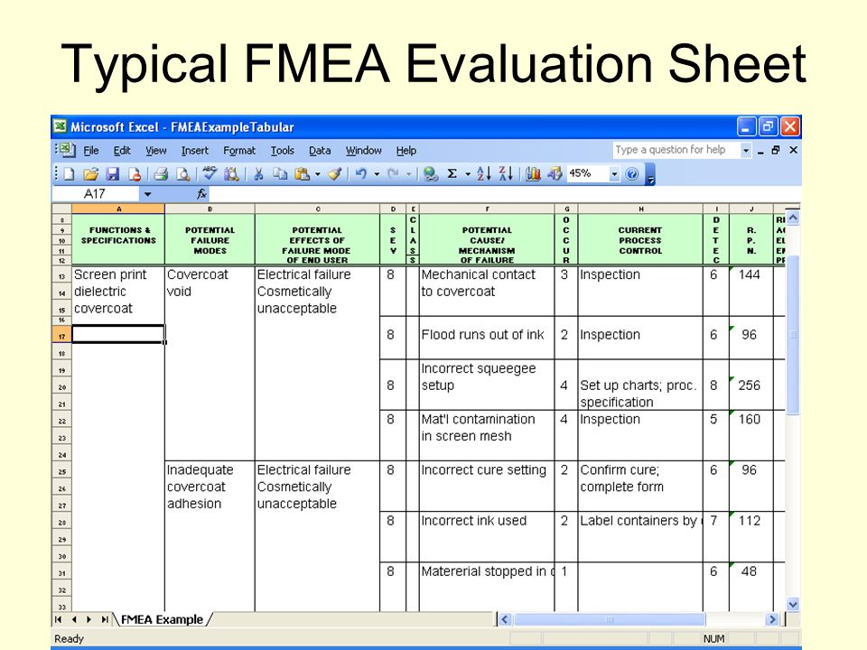 Typical FMEA Evaluation Sheet