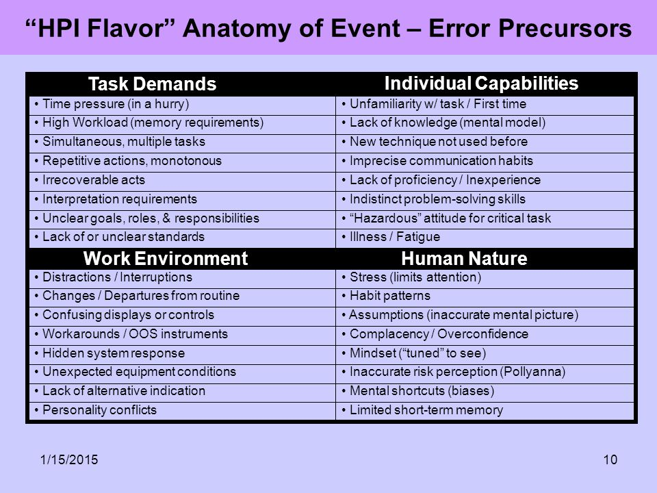 HPI Flavor Anatomy of Event – Error Precursors
