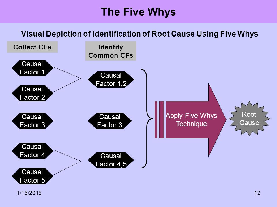Visual Depiction of Identification of Root Cause Using Five Whys