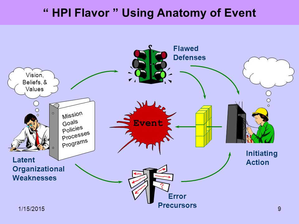 HPI Flavor Using Anatomy of Event