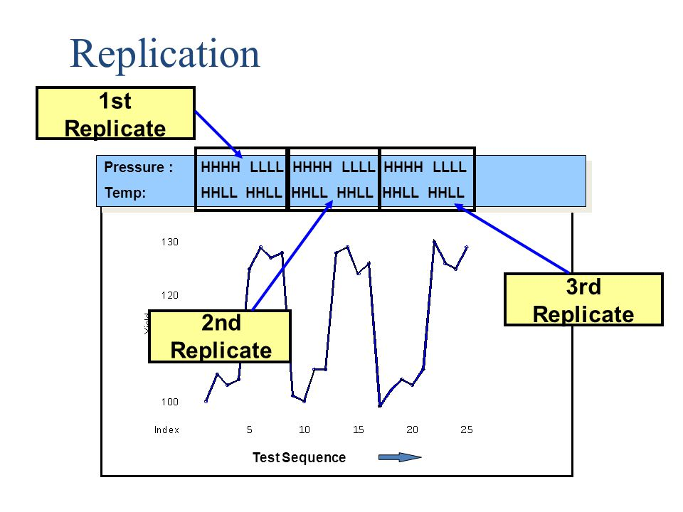 Replication 1st 3rd Replicate 2nd