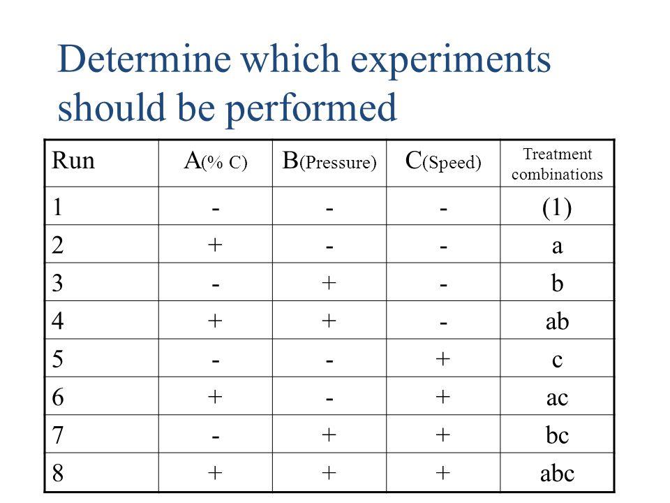 Treatment combinations