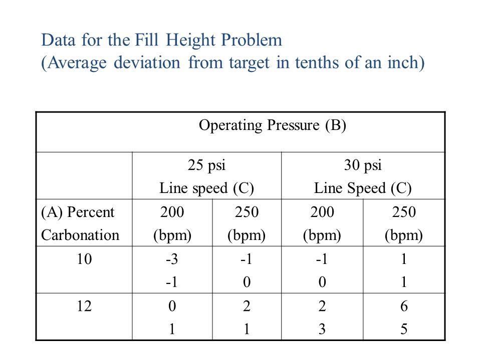 Operating Pressure (B)