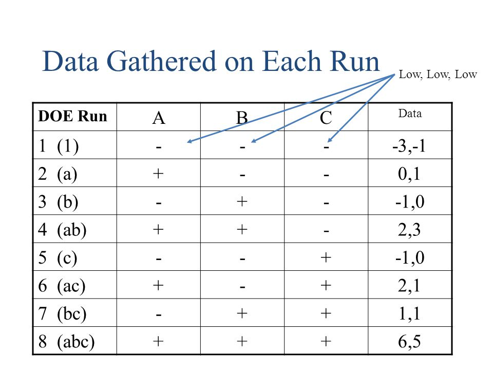 Data Gathered on Each Run