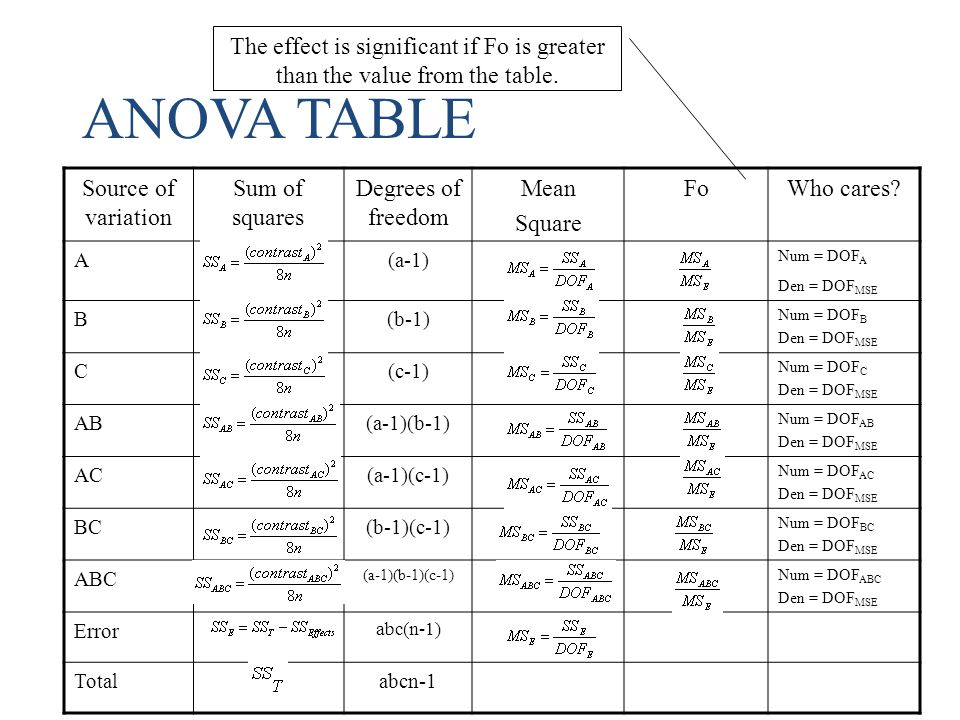 The effect is significant if Fo is greater than the value from the table.