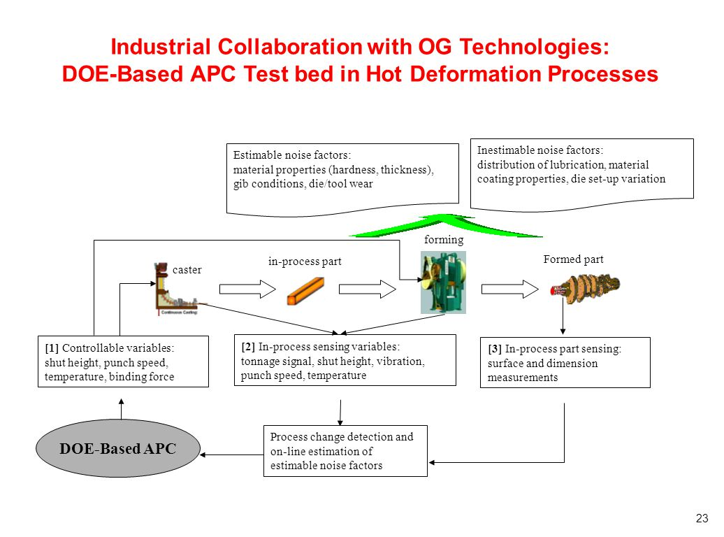 Industrial Collaboration with OG Technologies: DOE-Based APC Test bed in Hot Deformation Processes