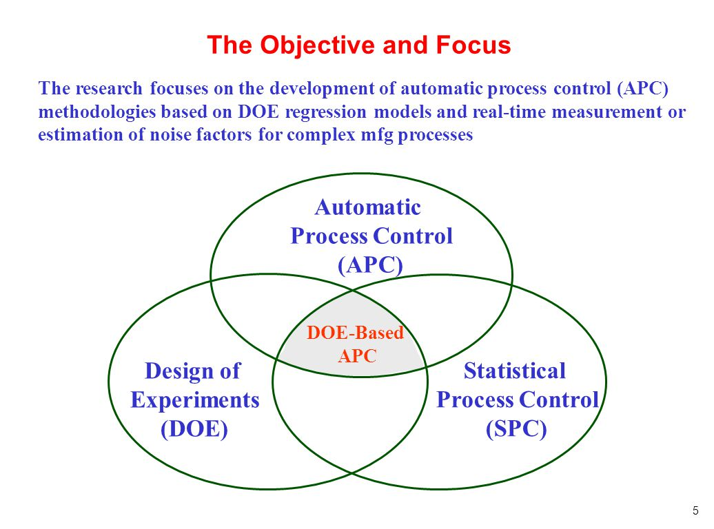The Objective and Focus